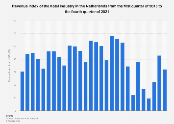 Revenue index of the hotel industry in the Netherlands 2014-2017
