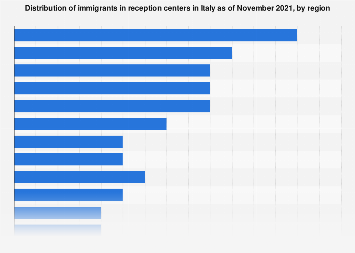 Italy: distribution of immigrants 2018, by region