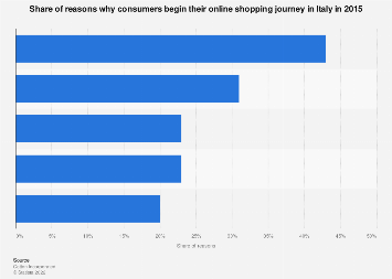 Italy: top reasons to begin with online shopping in 2015