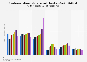 Revenue of the advertising industry in South Korea 2013-2015 by medium