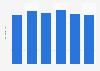Dépense moyenne des ménages pour des huîtres fraîches en France 2011-2016