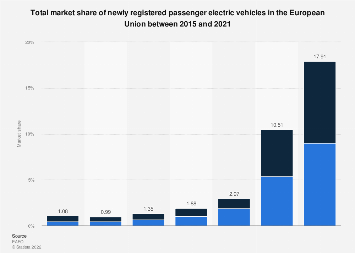 New passenger electric vehicle market share 2011-2018