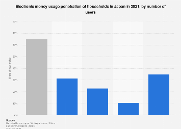 Household usage of e-money in Japan 2017, by number of users