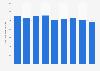 Valeur de production de la diffusion radiophonique en France 2008-2016