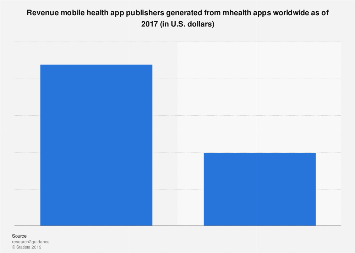 Revenue from mHealth apps worldwide 2017