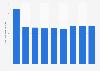 Valeur de production de la diffusion radiophonique en Roumanie 2008-2016
