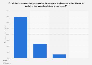 Importance du risque posé par la pollution de l'eau selon les Français 2017