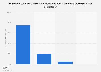 Importance du risque posé par les pesticides selon les Français 2017