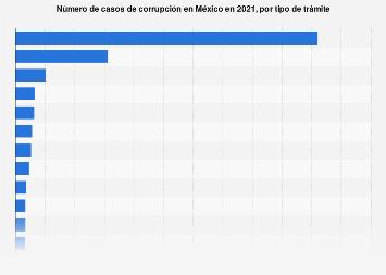 Casos de corrupción por tipo de trámite México 2017