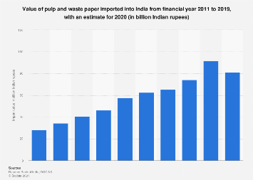 India- value of pulp and paper import 2018   Statista