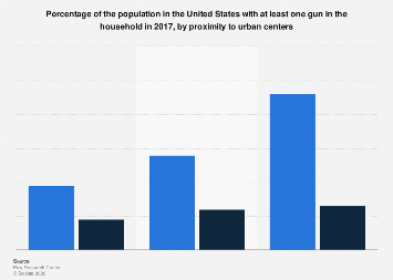 Firearm ownership rate, by proximity to urban centers U.S. 2017