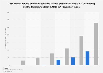 Market volume of online alternative finance platforms Benelux 2012-2017, by country