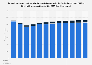 Consumer book market revenue in the Netherlands 2012-2022