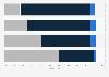 Umfrage in Österreich zur Verwendung von Fitness-Trackern nach Alter 2016