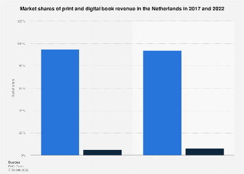 Market shares of print and digital in the Netherlands 2016 and 2021