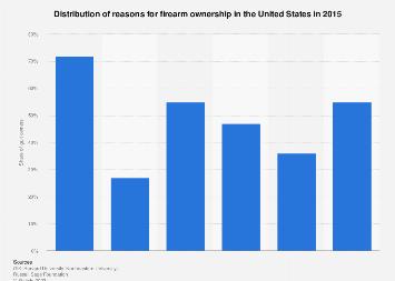 Reasons for firearm ownership U.S. 2015