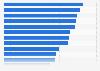 Coste medio de las operaciones de cirugía estética por tipo España 2013