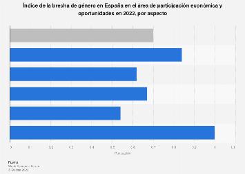 Índice de la Brecha de Género por aspecto económico España 2018