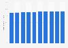 Smartphone penetration rate in Hong Kong 2015-2023