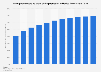 Smartphone users as share of population in Mexico 2015-2022