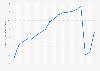 Box office revenue in South Korea 2008-2018
