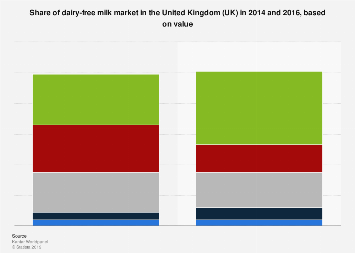 Market share of dairy-free milk industry United Kingdom (UK) in 2016, based on value