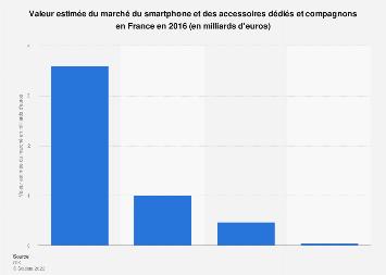 Marché du smartphone et des accessoires en valeur en France 2016