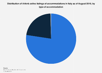 Italy: Airbnb active listings of accommodation 2018, by type