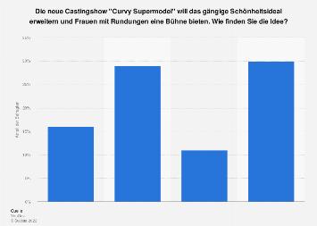 Beliebtheit der Castingshow Curvy Supermodel in Deutschland 2016