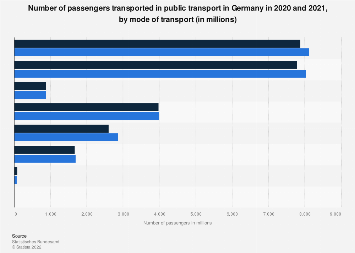 Transported passengers in public transport in Germany 2017