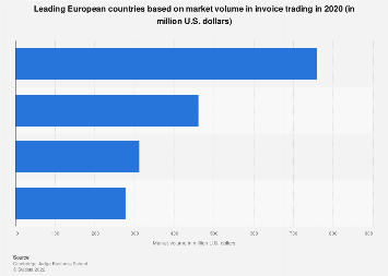 Leading European countries in invoice trading 2016