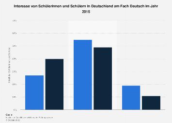 Interesse von SchülerInnen in Deutschland am Fach Deutsch 2015