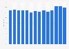 Audience market share of the Norwegian TV station NRK1 2007-2017