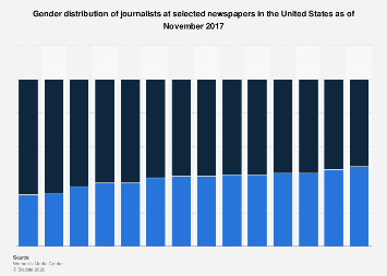 Gender distribution of newspaper journalists in the U.S. 2017, by publication