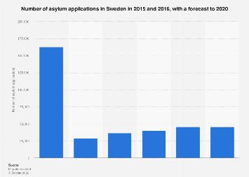 Number of asylum applications in Sweden 2015-2020