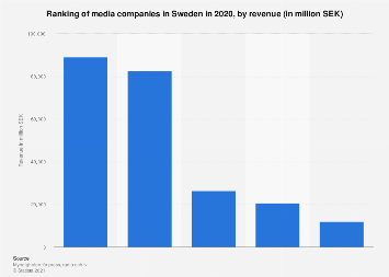 Ranking of media companies in Sweden 2016, by revenue