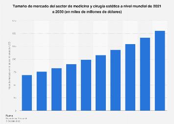 Valor de mercado del sector de medicina y cirugía estética a nivel global 2014-2020