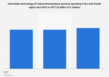 Telecommunications services spending in Asia-Pacific 2015-2017