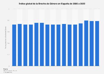 Índice global de la Brecha de Género en España 2006-2018