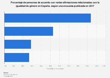 Españoles de acuerdo con varias afirmaciones sobre la igualdad de género 2017
