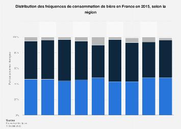 Fréquences régionales de consommation de bière en France 2015