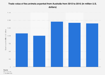 Trade value of live animal exports from Australia 2012-2016