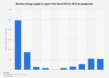 Nuclear energy supply in Japan 2007-2016