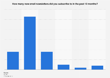 Email newsletter subscriptions in the Netherlands 2016, by number of subscriptions