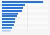 Entidades federativas con mayor número de habitantes México 2015