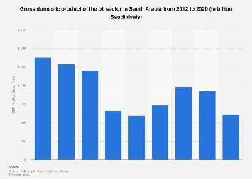 Saudi Arabia's oil sector GDP 2012-2017