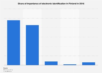 Share of importance of electronic identification in Finland 2016
