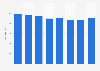 Número de empleados de Bayer Hispania SL España 2011-2017