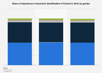 Importance of electronic identification in Finland 2016, by gender
