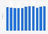 Número de empleados de Bayer Cropscience SL España 2011-2017